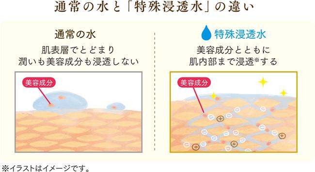 特殊浸透水とは