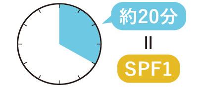SPF1=20分