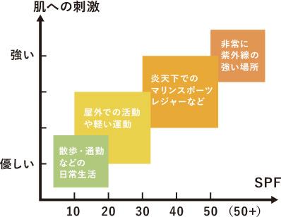 SPFグラフ